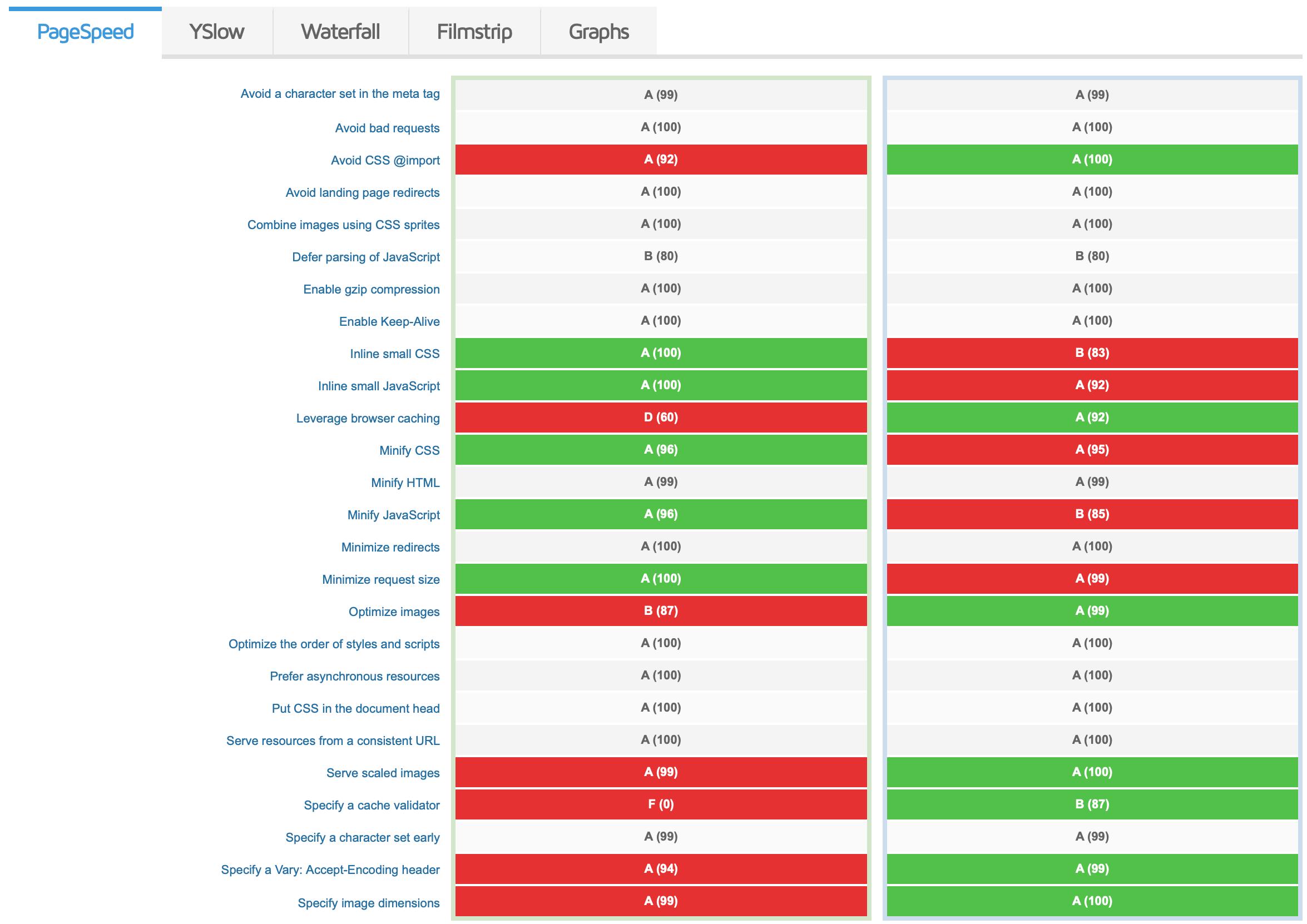 PageSpeed Grade